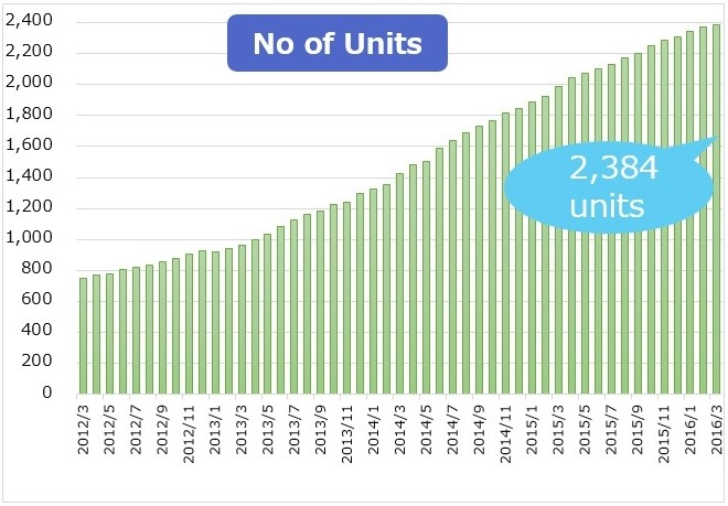 number of units